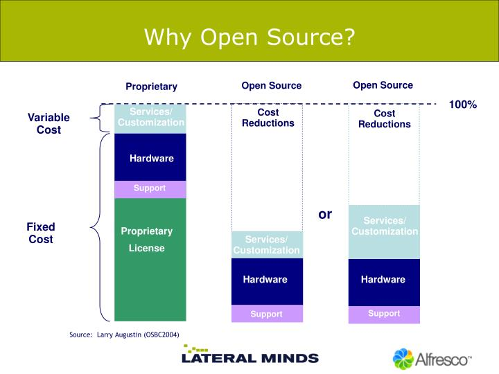 Why open source1