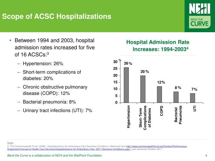 Scope of ACSC Hospitalizations