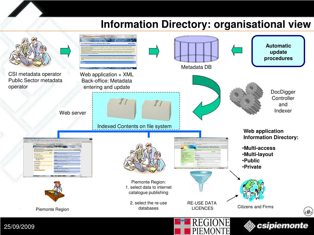 Information Directory: organisational view