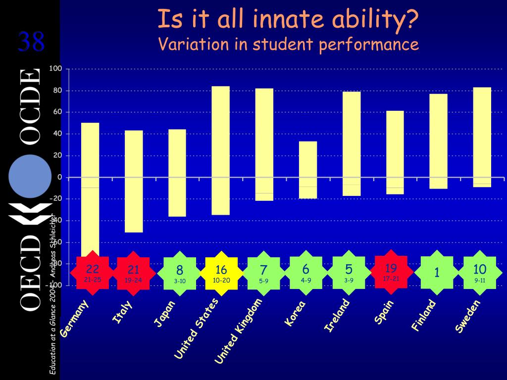 Is it all innate ability?