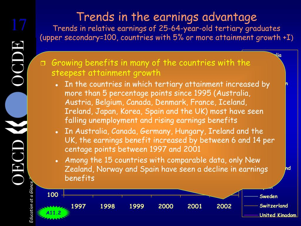 Trends in the earnings advantage