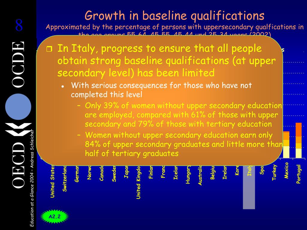 Growth in baseline qualifications