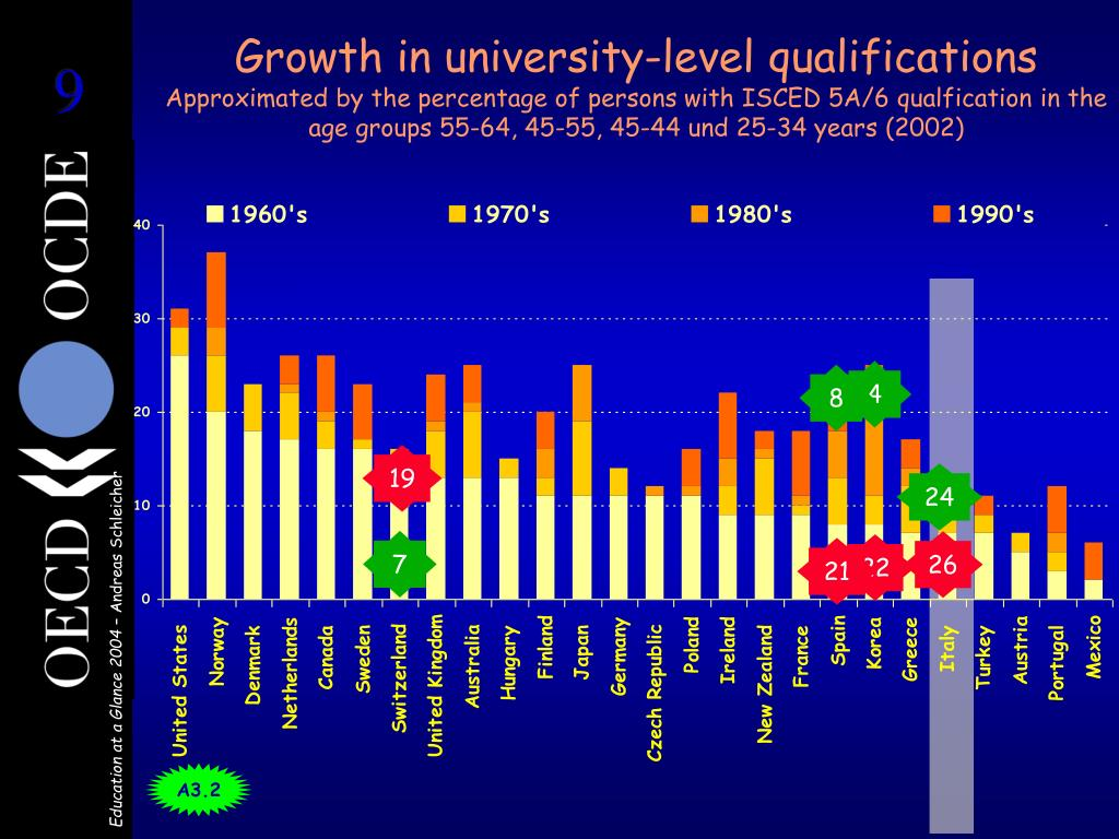 Growth in university-level qualifications