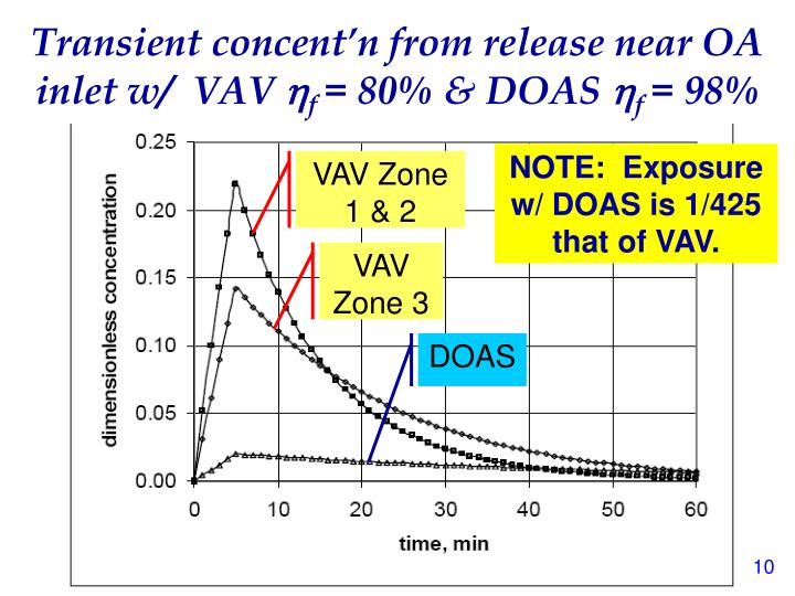 Transient concent'n from release near OA inlet w/  VAV