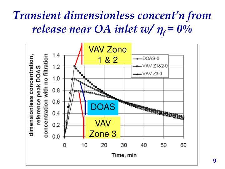 Transient dimensionless concent'n from release near OA inlet w/
