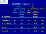 results austria 1