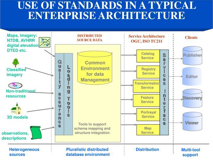USE OF STANDARDS IN A TYPICAL ENTERPRISE ARCHITECTURE