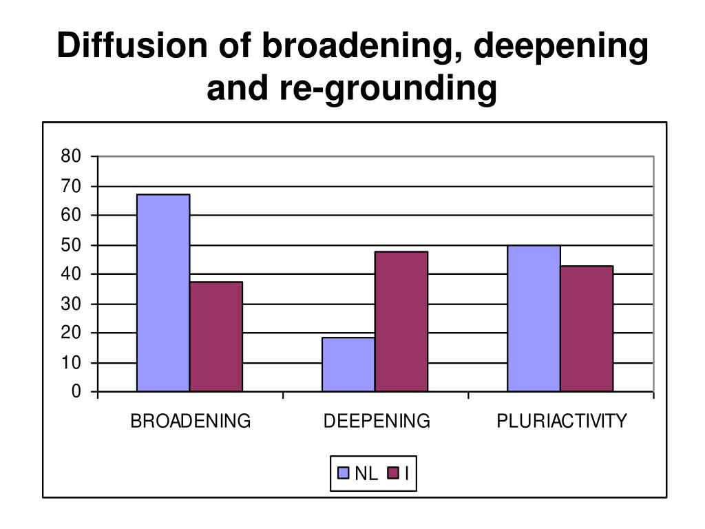 Diffusion of broadening, deepening and re-grounding