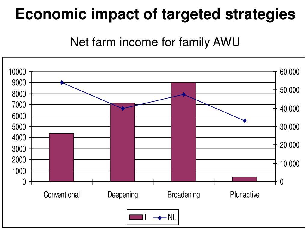 Economic impact of targeted strategies