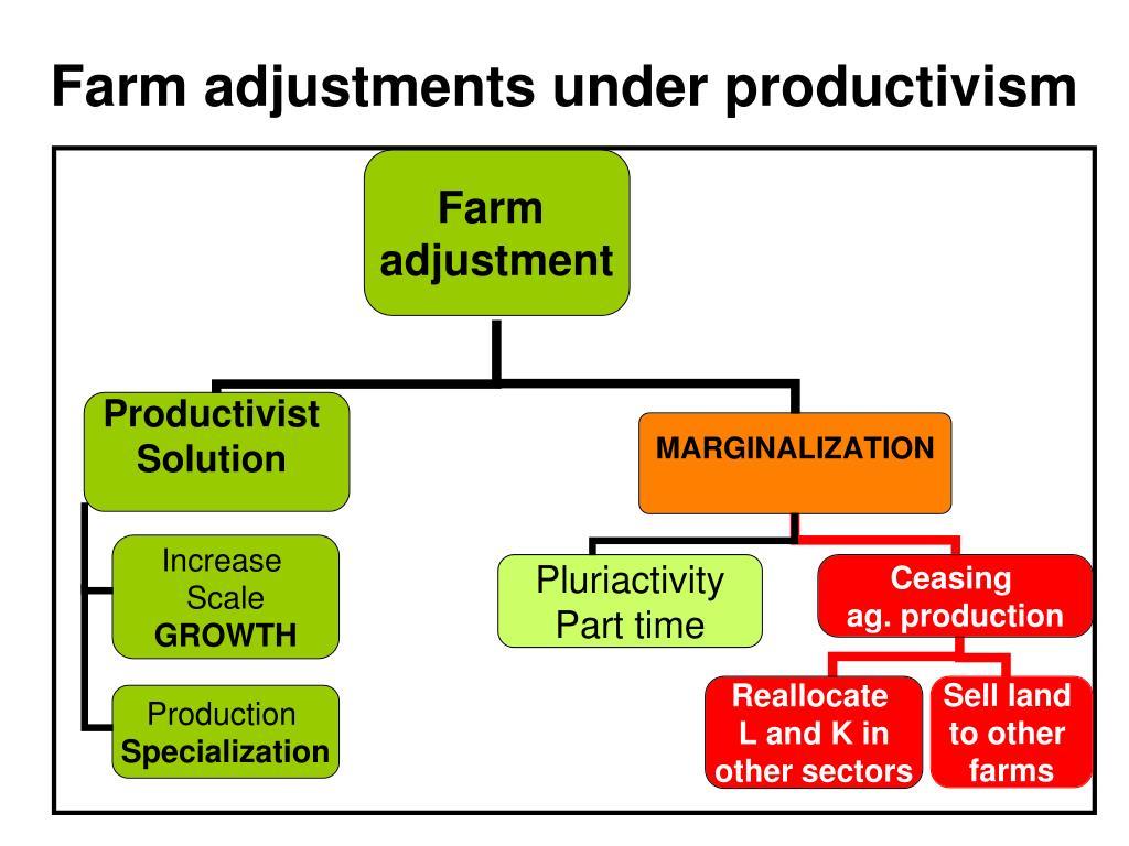 Farm adjustments under productivism