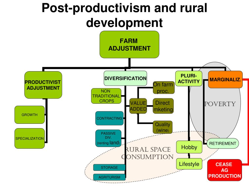 Post-productivism and rural development