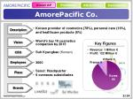 amorepacific co