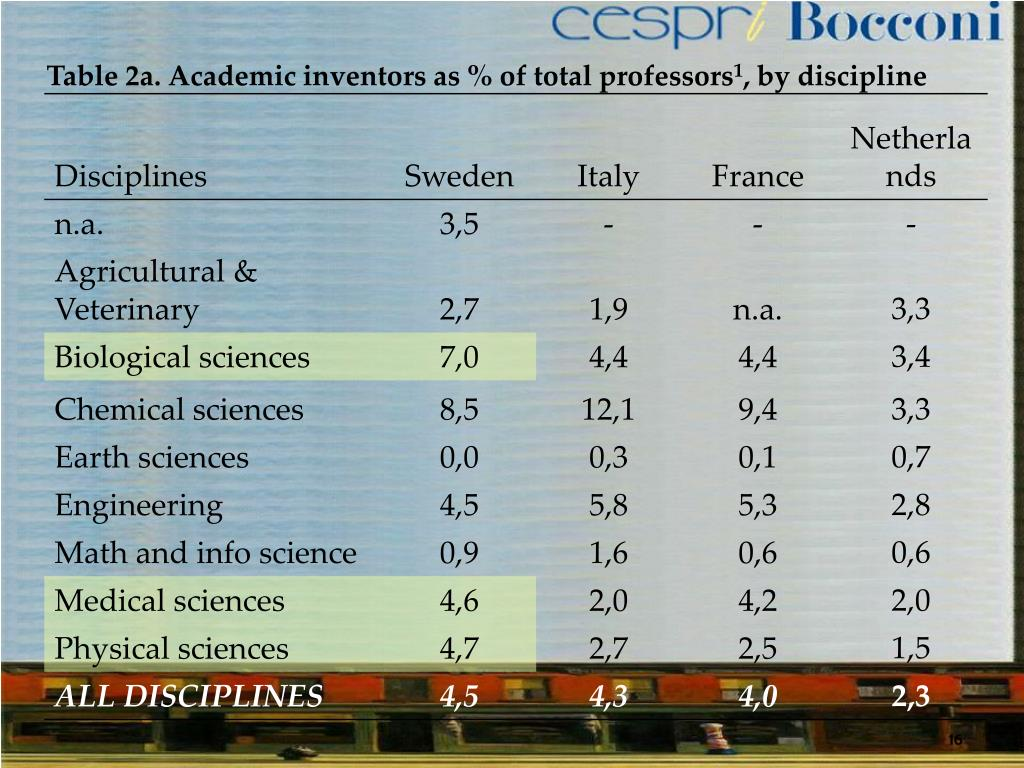 Table 2a. Academic inventors as % of total professors