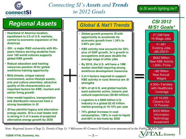 Connecting si s assets and trends to 2012 goals
