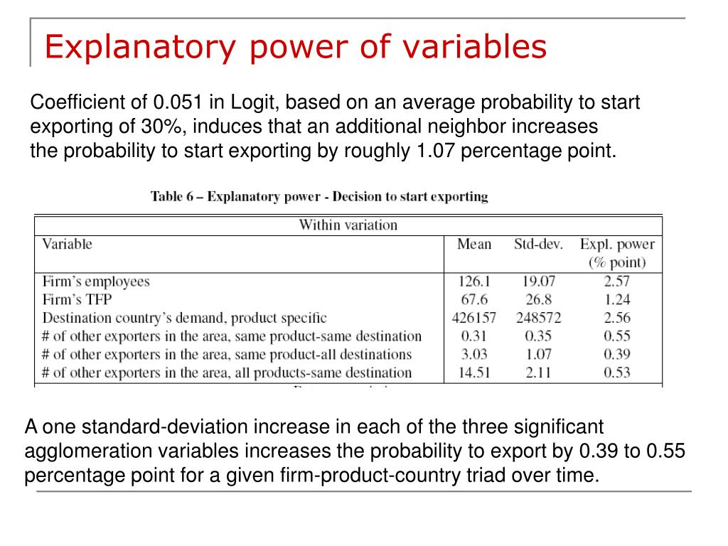 Explanatory power of variables