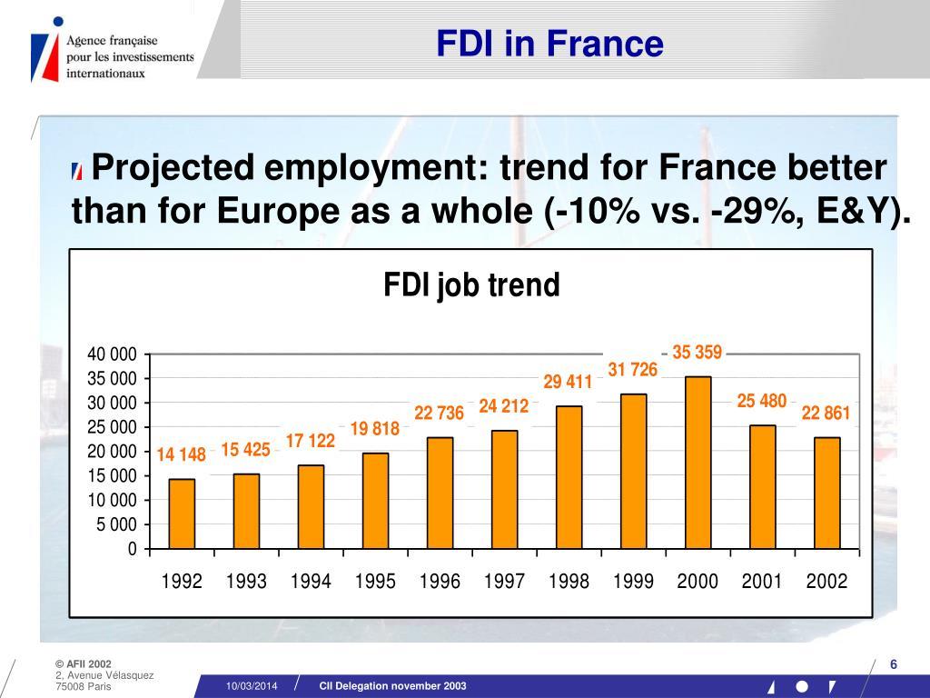 FDI in France