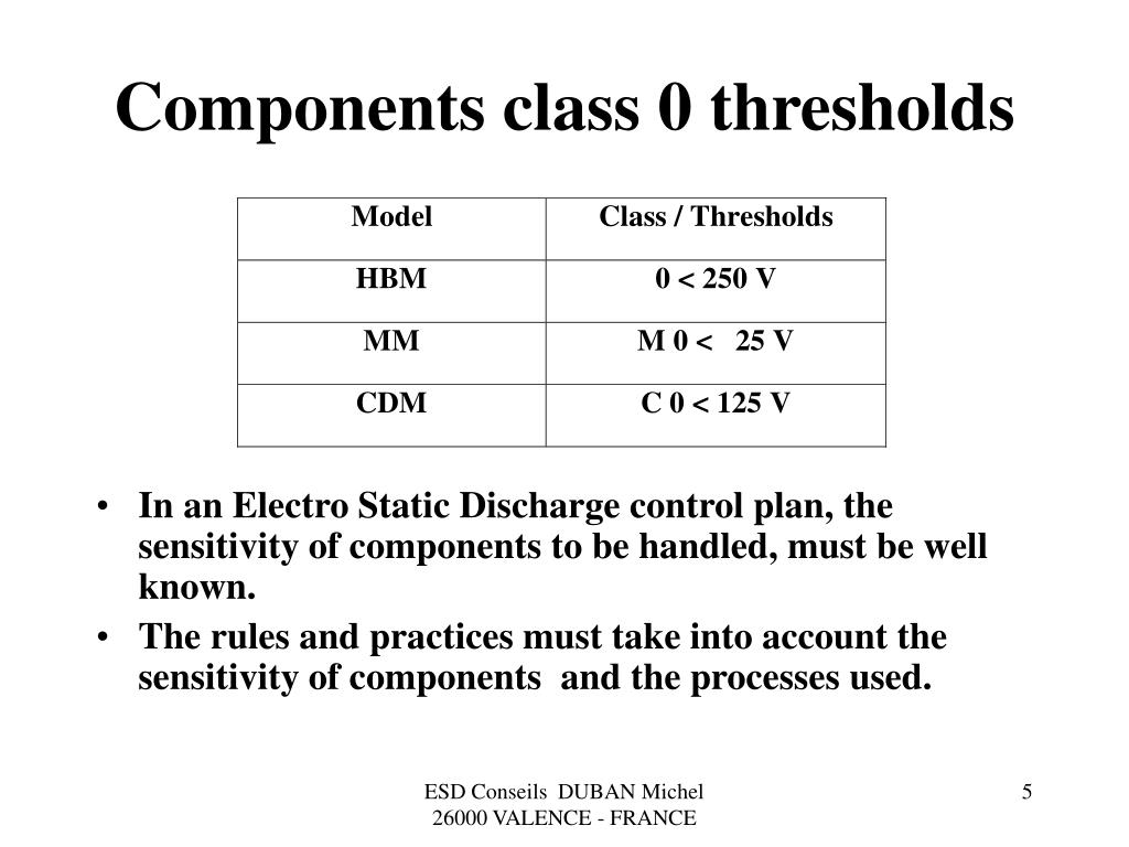 Components class 0 thresholds