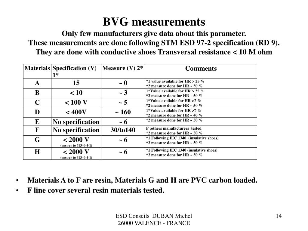 BVG measurements