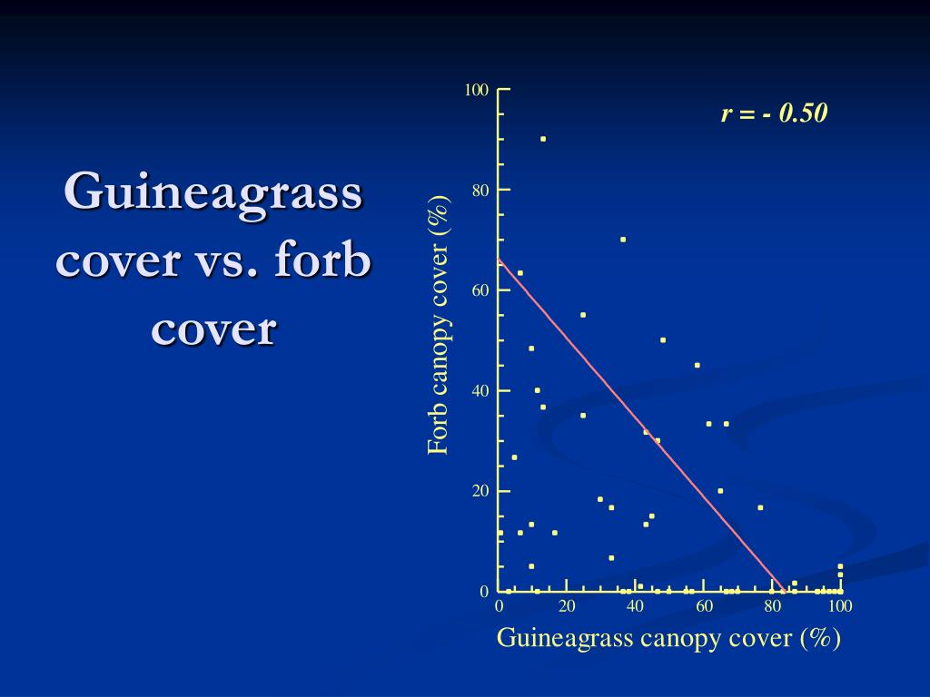 Guineagrass cover vs. forb cover