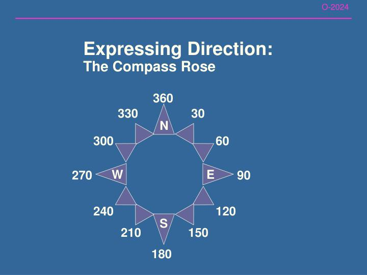 Expressing Direction: