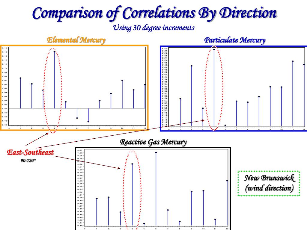 Comparison of Correlations By Direction
