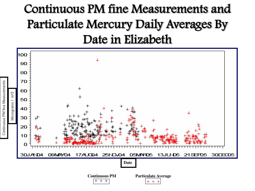 Continuous PM fine Measurements and Particulate Mercury Daily Averages By Date in Elizabeth