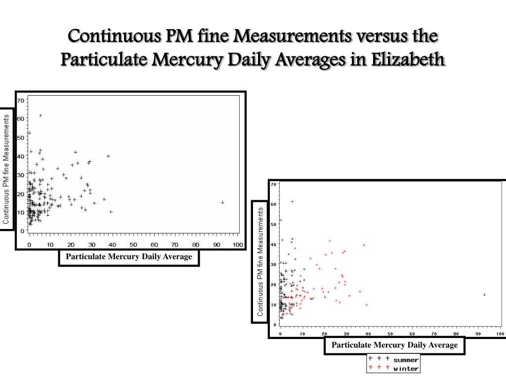 Continuous PM fine Measurements versus the Particulate Mercury Daily Averages in Elizabeth