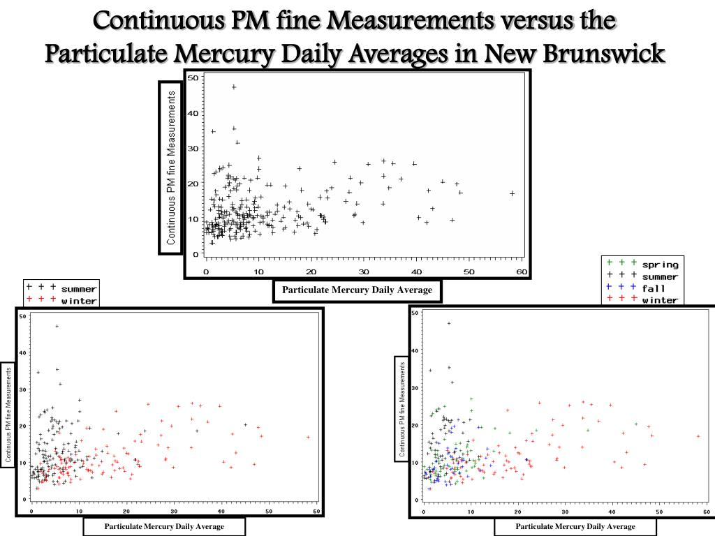 Continuous PM fine Measurements versus the Particulate Mercury Daily Averages in New Brunswick