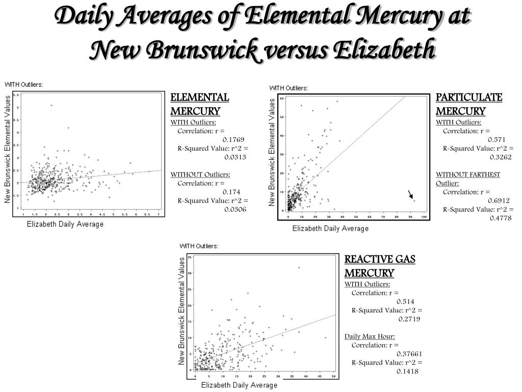 Daily Averages of Elemental Mercury at New Brunswick versus Elizabeth