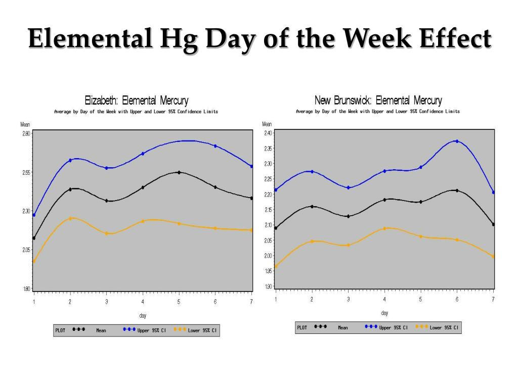 Elemental Hg Day of the Week Effect