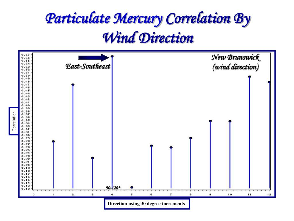 Particulate Mercury