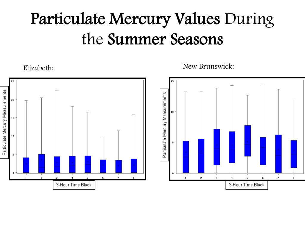 Particulate Mercury Values