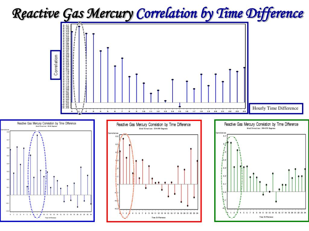 Reactive Gas Mercury