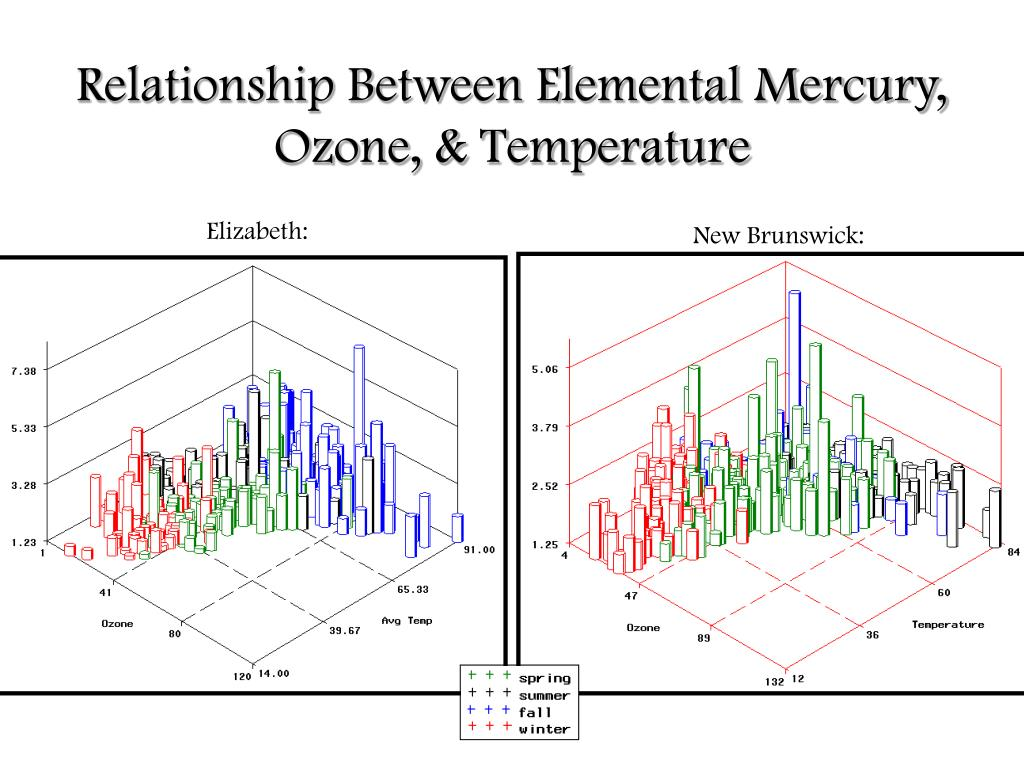 Relationship Between Elemental Mercury, Ozone, & Temperature