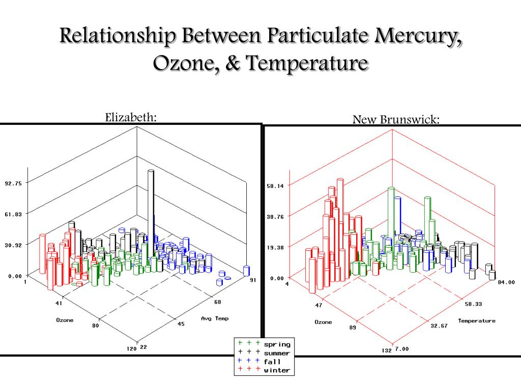 Relationship Between Particulate Mercury, Ozone, & Temperature
