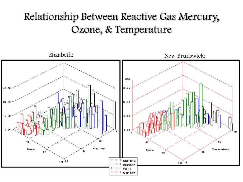 Relationship Between Reactive Gas Mercury, Ozone, & Temperature