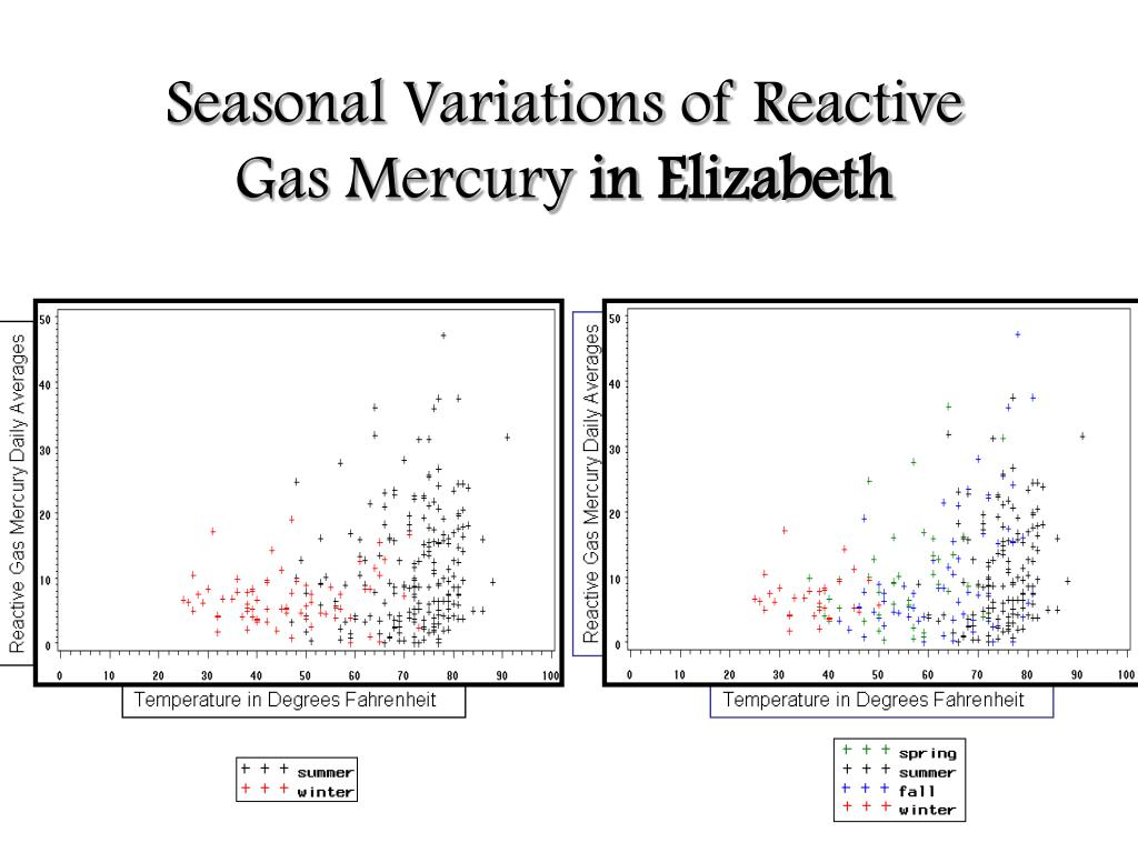 Seasonal Variations of Reactive Gas Mercury