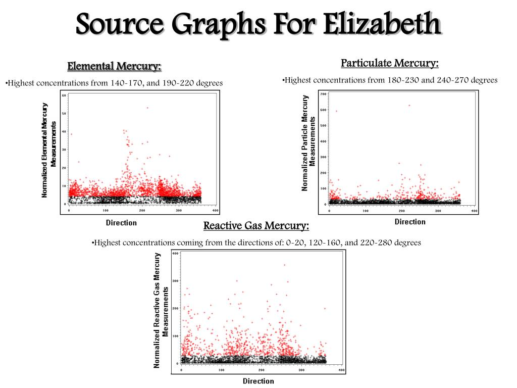 Source Graphs For Elizabeth