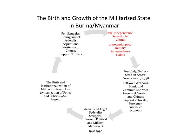 The birth and growth of the militarized state in burma myanmar