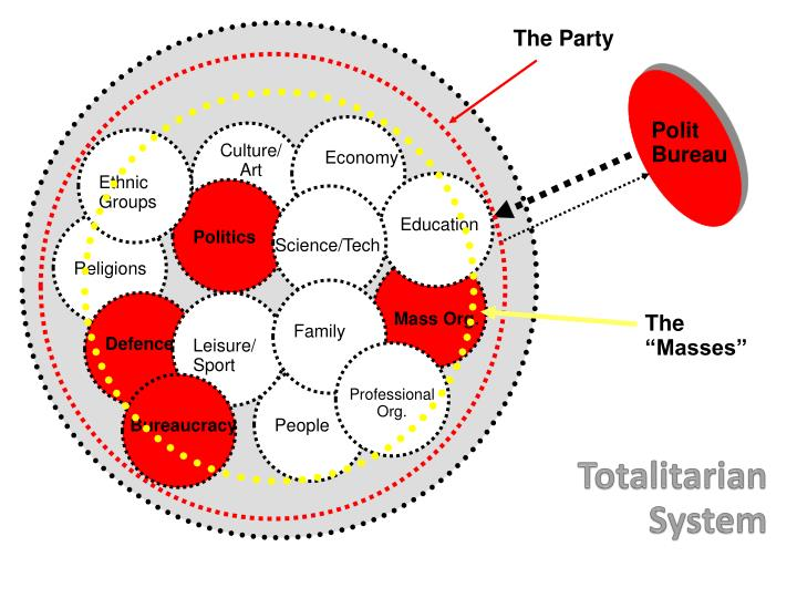 Totalitarian system