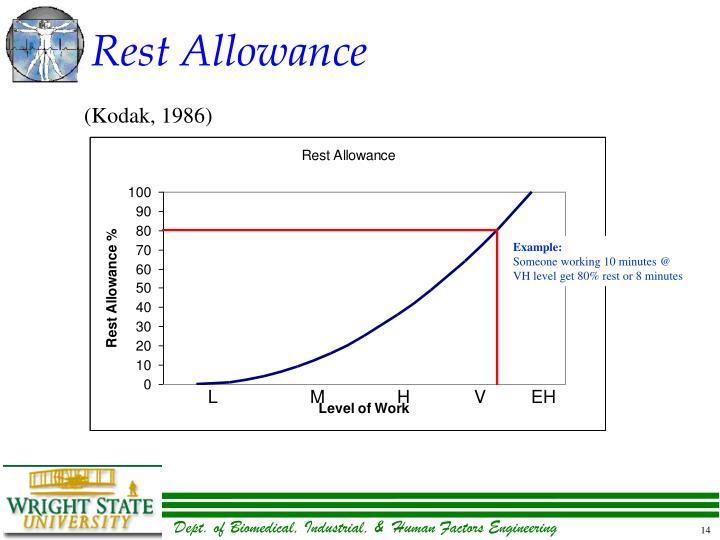 Rest Allowance