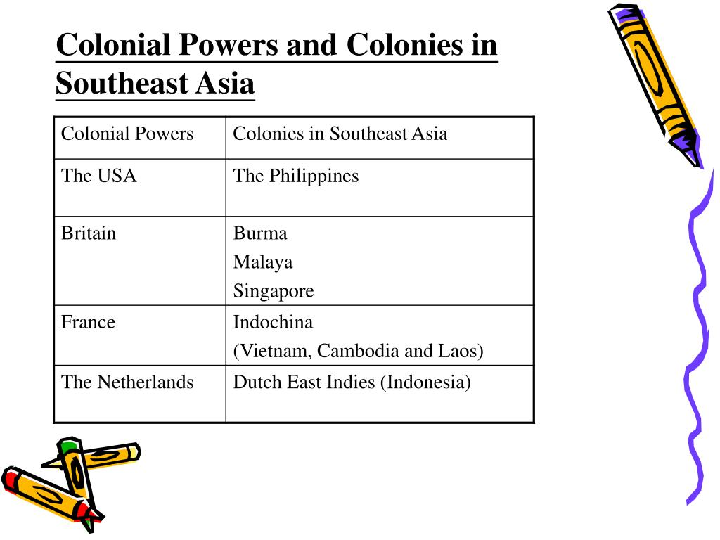 Colonial Powers and Colonies in Southeast Asia