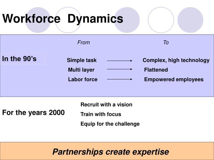 Workforce  Dynamics