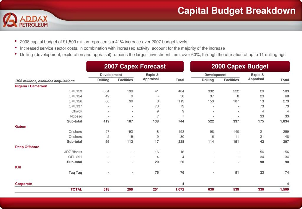 Capital Budget Breakdown