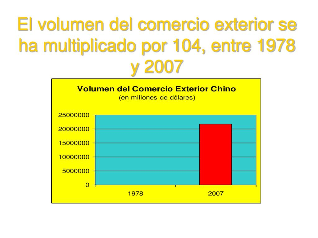 El volumen del comercio exterior se ha multiplicado por 104, entre 1978 y 2007