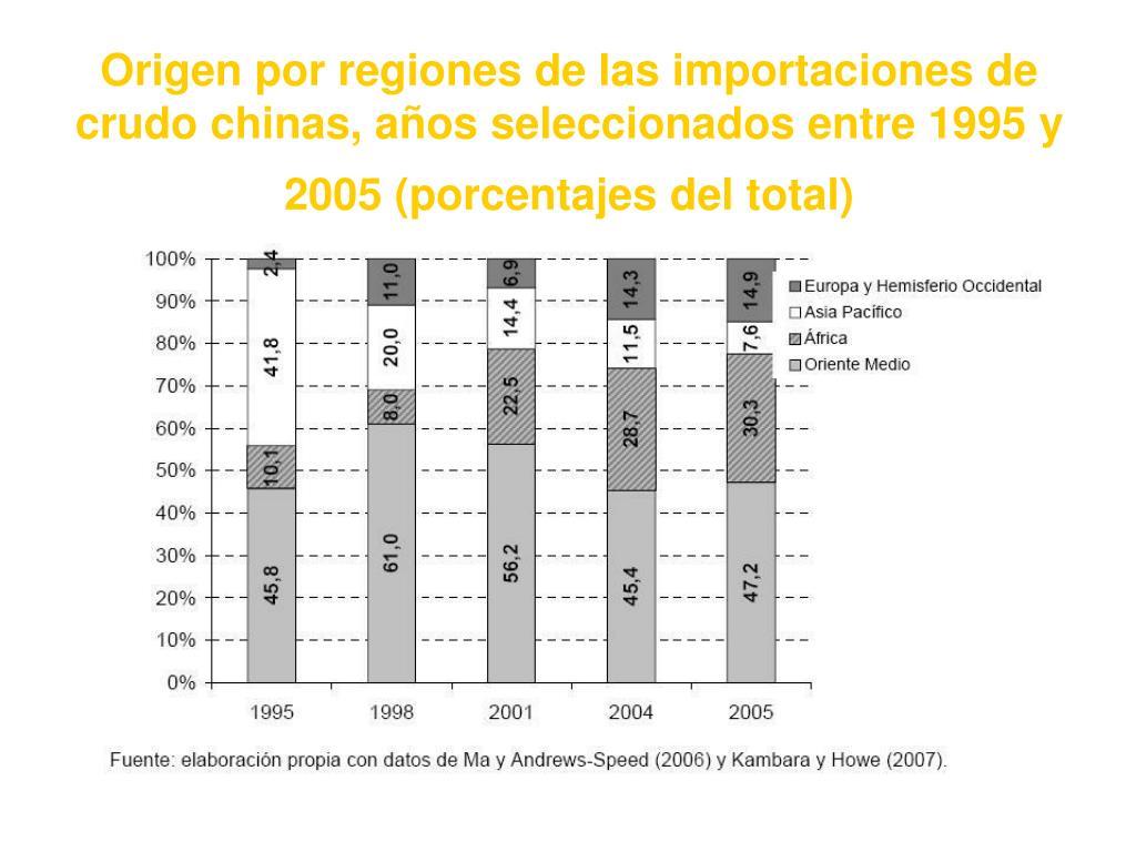 Origen por regiones de las importaciones de crudo chinas, años seleccionados entre 1995 y 2005 (porcentajes del total)