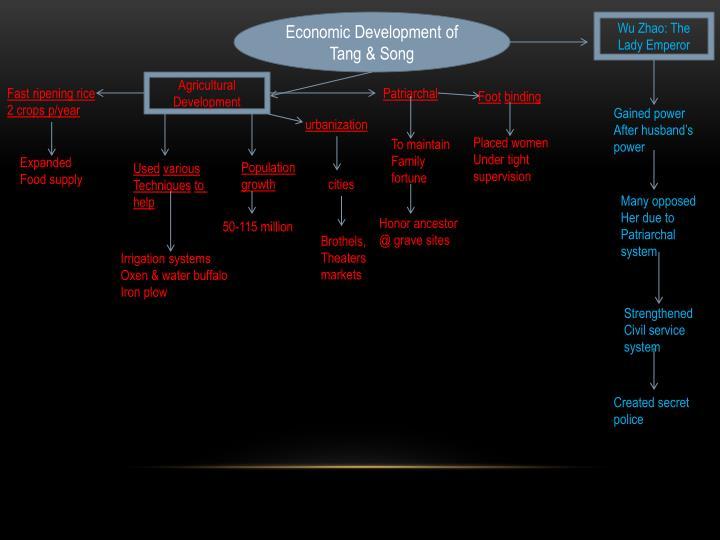 Economic Development of