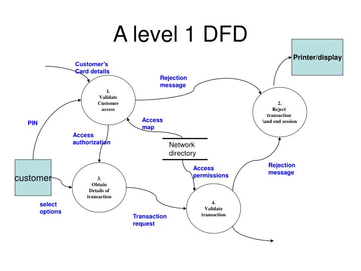 Dfd diagram for atm system level 0 diy enthusiasts wiring diagrams ppt data flow diagram notations powerpoint presentation id 1082976 rh slideserve com editable payroll process diagram examples of diagrams ccuart Choice Image