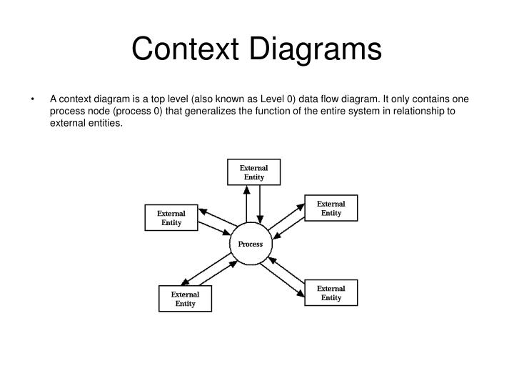 Context diagram dan data flow diagram wiring ppt data flow diagram notations powerpoint presentation id 1082976 architecture data flow diagram context diagram dan data flow diagram ccuart Image collections