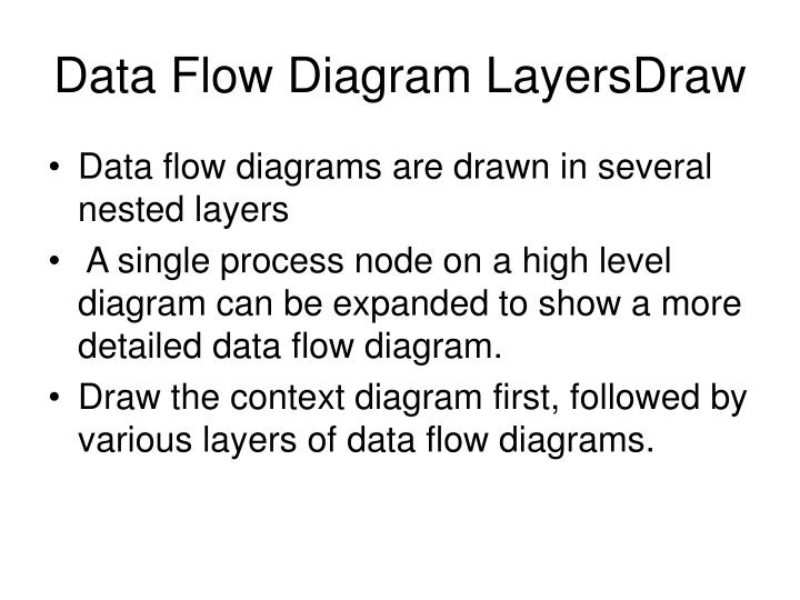 Ppt Data Flow Diagram Notations Powerpoint Presentation Id1082976